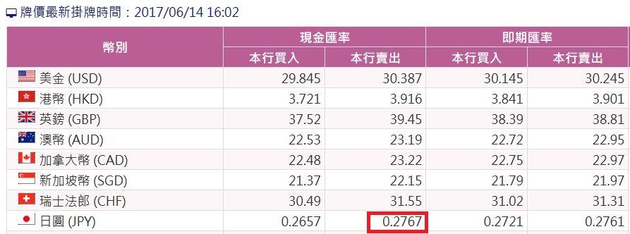 台灣銀行匯率